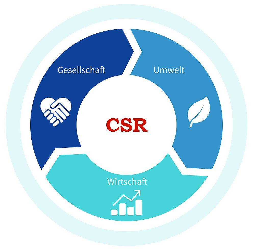 Grafik CSR