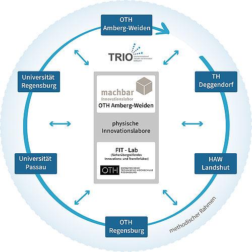 Transfer- und Innovationsstrukturen im Verbund